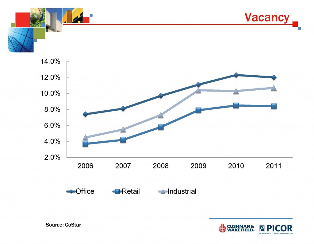 Tucson commercial real estate vacancy 2007 - 2011